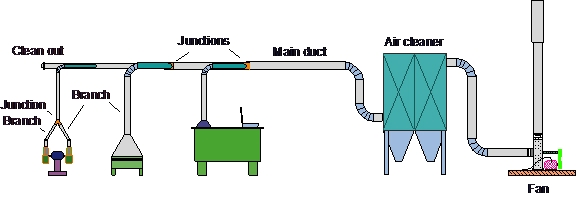 Exhaust System Design Commercial Kitchen Exhaust System Design